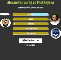 Alexandre Lauray vs Paul Baysse h2h player stats