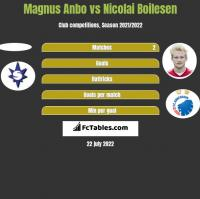 Magnus Anbo vs Nicolai Boilesen h2h player stats