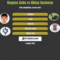 Magnus Anbo vs Niklas Backman h2h player stats