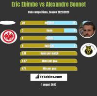 Eric Ebimbe vs Alexandre Bonnet h2h player stats