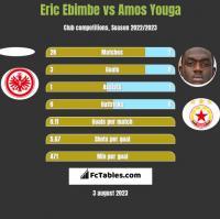 Eric Ebimbe vs Amos Youga h2h player stats