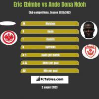 Eric Ebimbe vs Ande Dona Ndoh h2h player stats