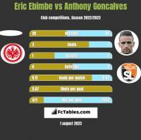 Eric Ebimbe vs Anthony Goncalves h2h player stats