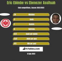 Eric Ebimbe vs Ebenezer Assifuah h2h player stats