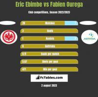 Eric Ebimbe vs Fabien Ourega h2h player stats