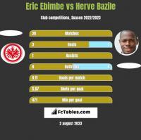 Eric Ebimbe vs Herve Bazile h2h player stats