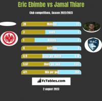 Eric Ebimbe vs Jamal Thiare h2h player stats
