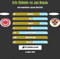 Eric Ebimbe vs Jan Repas h2h player stats