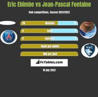Eric Ebimbe vs Jean-Pascal Fontaine h2h player stats
