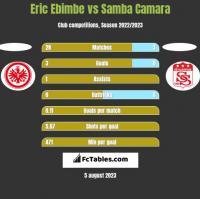 Eric Ebimbe vs Samba Camara h2h player stats