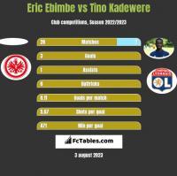 Eric Ebimbe vs Tino Kadewere h2h player stats