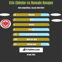 Eric Ebimbe vs Romain Basque h2h player stats