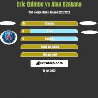 Eric Ebimbe vs Alan Dzabana h2h player stats