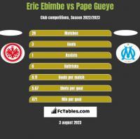 Eric Ebimbe vs Pape Gueye h2h player stats