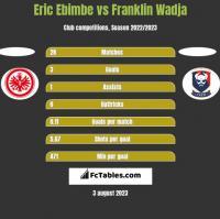 Eric Ebimbe vs Franklin Wadja h2h player stats