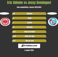Eric Ebimbe vs Jessy Deminguet h2h player stats