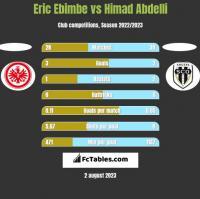Eric Ebimbe vs Himad Abdelli h2h player stats