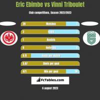 Eric Ebimbe vs Vinni Triboulet h2h player stats