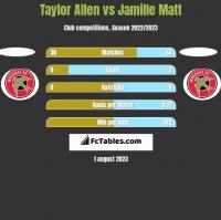 Taylor Allen vs Jamille Matt h2h player stats