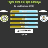 Taylor Allen vs Elijah Adebayo h2h player stats