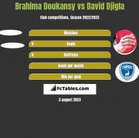 Brahima Doukansy vs David Djigla h2h player stats