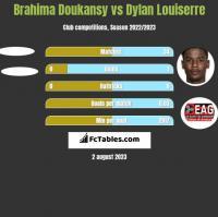 Brahima Doukansy vs Dylan Louiserre h2h player stats