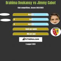 Brahima Doukansy vs Jimmy Cabot h2h player stats