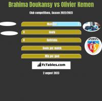 Brahima Doukansy vs Olivier Kemen h2h player stats