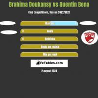 Brahima Doukansy vs Quentin Bena h2h player stats