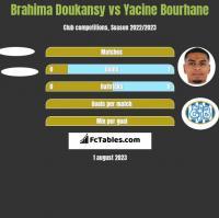 Brahima Doukansy vs Yacine Bourhane h2h player stats