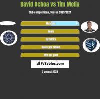 David Ochoa vs Tim Melia h2h player stats