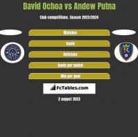David Ochoa vs Andew Putna h2h player stats