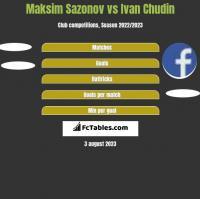 Maksim Sazonov vs Ivan Chudin h2h player stats