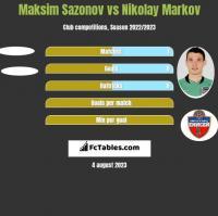 Maksim Sazonov vs Nikolay Markov h2h player stats