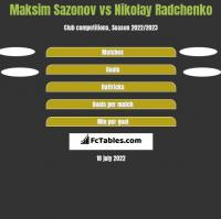 Maksim Sazonov vs Nikolay Radchenko h2h player stats
