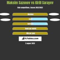 Maksim Sazonov vs Kirill Sarayev h2h player stats