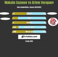 Maksim Sazonov vs Artem Voropaev h2h player stats