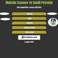 Maksim Sazonov vs Daniil Petrunin h2h player stats