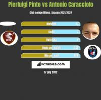 Pierluigi Pinto vs Antonio Caracciolo h2h player stats