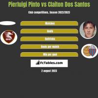 Pierluigi Pinto vs Claiton Dos Santos h2h player stats
