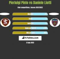 Pierluigi Pinto vs Daniele Liotti h2h player stats