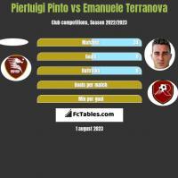 Pierluigi Pinto vs Emanuele Terranova h2h player stats