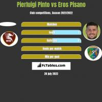 Pierluigi Pinto vs Eros Pisano h2h player stats