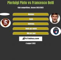 Pierluigi Pinto vs Francesco Belli h2h player stats