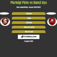 Pierluigi Pinto vs Ramzi Aya h2h player stats