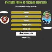 Pierluigi Pinto vs Thomas Heurtaux h2h player stats