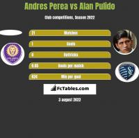 Andres Perea vs Alan Pulido h2h player stats