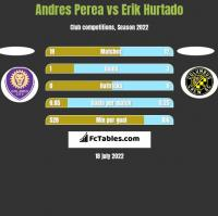 Andres Perea vs Erik Hurtado h2h player stats