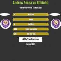 Andres Perea vs Robinho h2h player stats