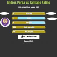 Andres Perea vs Santiago Patino h2h player stats